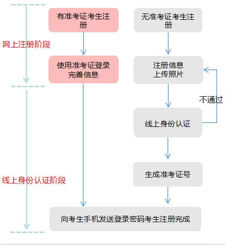 辽宁省高等教育<a href=http://www.cndledu.com/zixuekaoshi/ target=_blank class=infotextkey>自学考试</a>